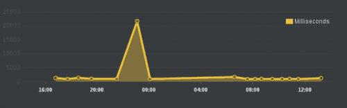 graf uptimerobot