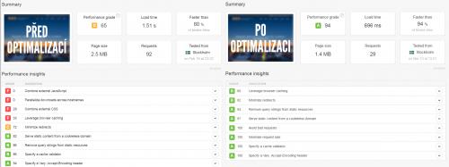 Souhrnný výčet optimalizace webu