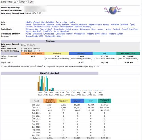Ukázka aplikace AWStat – stránka je velmi dlouhá